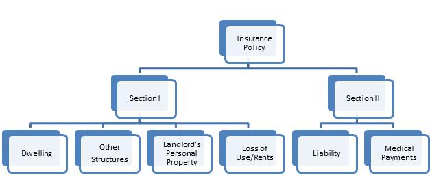 Rental Home Insurance in Safford, AZ