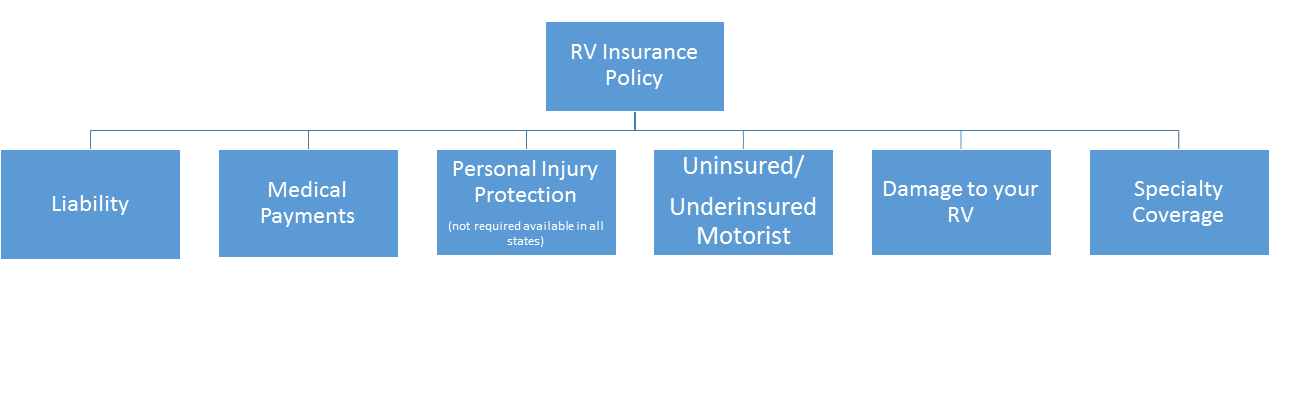 RV Insurance Safford, AZ