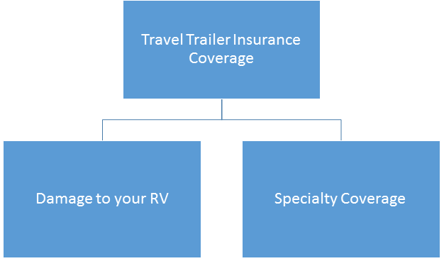 Travel Trailer Insurance Arizona